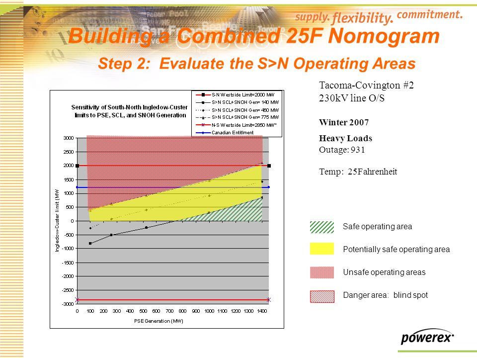 Building a Combined 25F Nomogram Step 2: Evaluate the S>N Operating Areas Tacoma-Covington #2 230kV line O/S Winter 2007 Heavy Loads Outage: 931 Temp: 25Fahrenheit Safe operating area Potentially safe operating area Unsafe operating areas Danger area: blind spot