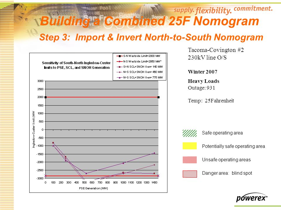 Building a Combined 25F Nomogram Step 3: Import & Invert North-to-South Nomogram Tacoma-Covington #2 230kV line O/S Winter 2007 Heavy Loads Outage: 931 Temp: 25Fahrenheit Safe operating area Potentially safe operating area Unsafe operating areas Danger area: blind spot