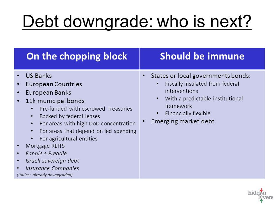 On the chopping blockShould be immune US Banks European Countries European Banks 11k municipal bonds Pre-funded with escrowed Treasuries Backed by federal leases For areas with high DoD concentration For areas that depend on fed spending For agricultural entities Mortgage REITS Fannie + Freddie Israeli sovereign debt Insurance Companies (italics: already downgraded) States or local governments bonds: Fiscally insulated from federal interventions With a predictable institutional framework Financially flexible Emerging market debt Debt downgrade: who is next