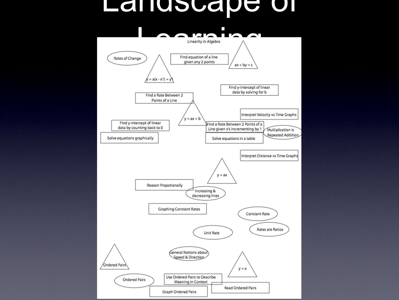 Landscape of Learning