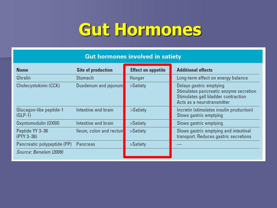 Gut Hormones