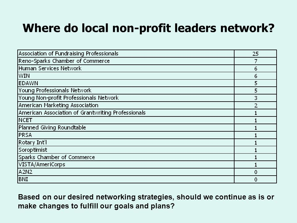 Where do local non-profit leaders network? Based on our desired networking strategies, should we continue as is or make changes to fulfill our goals a