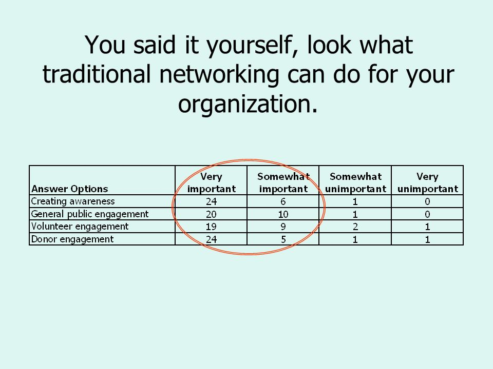 You said it yourself, look what traditional networking can do for your organization.