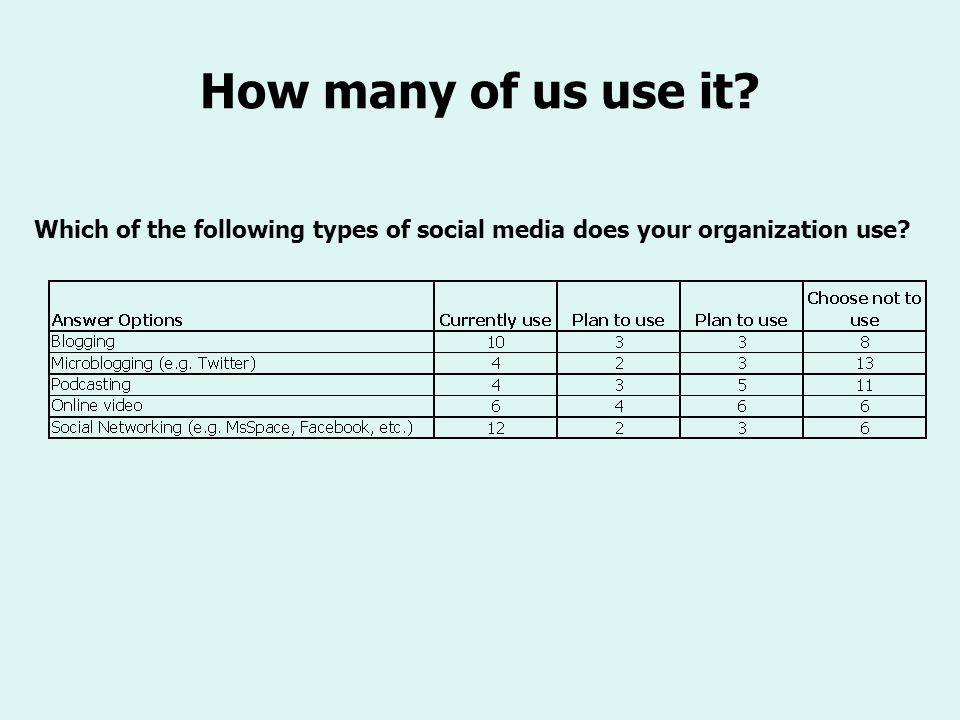 How many of us use it? Which of the following types of social media does your organization use?