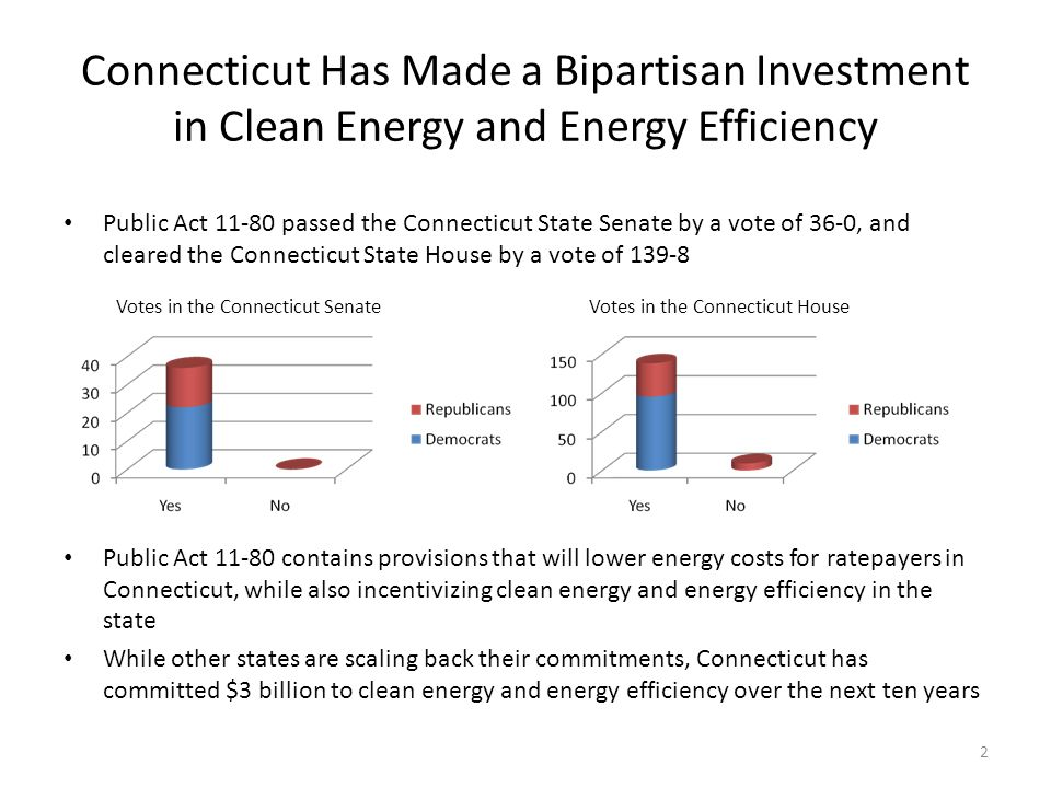 Connecticut Has Made a Bipartisan Investment in Clean Energy and Energy Efficiency Public Act passed the Connecticut State Senate by a vote of 36-0, and cleared the Connecticut State House by a vote of Public Act contains provisions that will lower energy costs for ratepayers in Connecticut, while also incentivizing clean energy and energy efficiency in the state While other states are scaling back their commitments, Connecticut has committed $3 billion to clean energy and energy efficiency over the next ten years Votes in the Connecticut SenateVotes in the Connecticut House 2