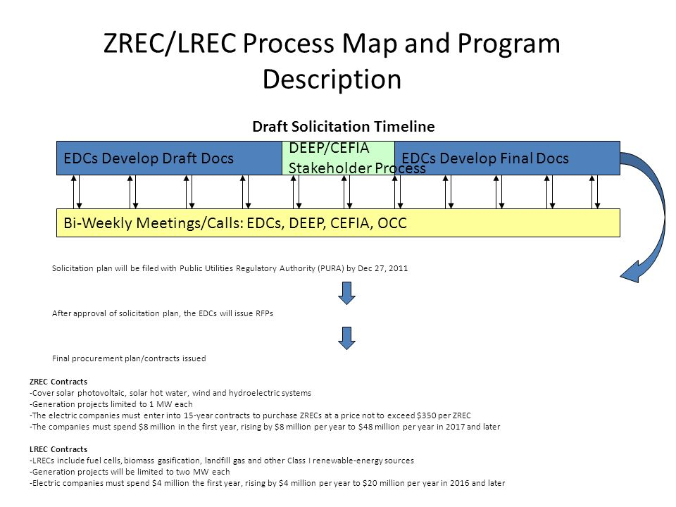 ZREC/LREC Process Map and Program Description EDCs Develop Draft DocsEDCs Develop Final Docs Bi-Weekly Meetings/Calls: EDCs, DEEP, CEFIA, OCC DEEP/CEFIA Stakeholder Process Solicitation plan will be filed with Public Utilities Regulatory Authority (PURA) by Dec 27, 2011 After approval of solicitation plan, the EDCs will issue RFPs Final procurement plan/contracts issued Draft Solicitation Timeline ZREC Contracts -Cover solar photovoltaic, solar hot water, wind and hydroelectric systems -Generation projects limited to 1 MW each -The electric companies must enter into 15-year contracts to purchase ZRECs at a price not to exceed $350 per ZREC -The companies must spend $8 million in the first year, rising by $8 million per year to $48 million per year in 2017 and later LREC Contracts -LRECs include fuel cells, biomass gasification, landfill gas and other Class I renewable-energy sources -Generation projects will be limited to two MW each -Electric companies must spend $4 million the first year, rising by $4 million per year to $20 million per year in 2016 and later