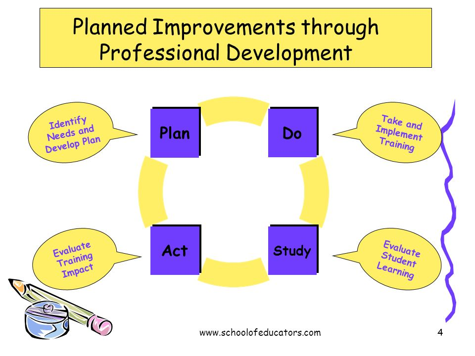 Planned Improvements through Professional Development Do StudyAct Plan Take and Implement Training Evaluate Student Learning Identify Needs and Develo