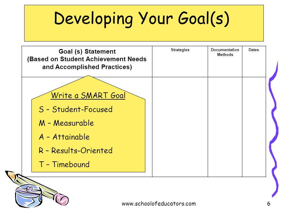 Developing Your Goal(s) Goal (s) Statement (Based on Student Achievement Needs and Accomplished Practices) StrategiesDocumentation Methods Dates Write