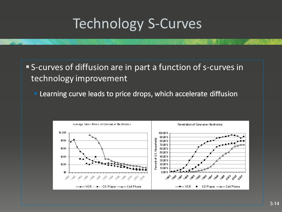 Technology S-Curves S-curves of diffusion are in part a function of s-curves in technology improvement Learning curve leads to price drops, which acce