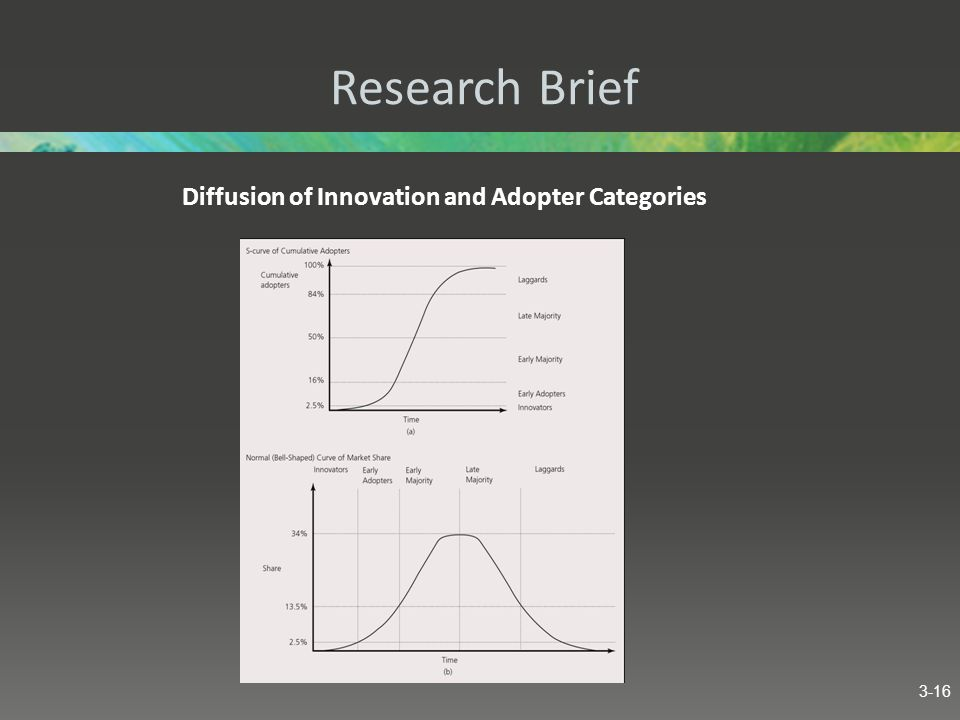Research Brief Diffusion of Innovation and Adopter Categories 3-16