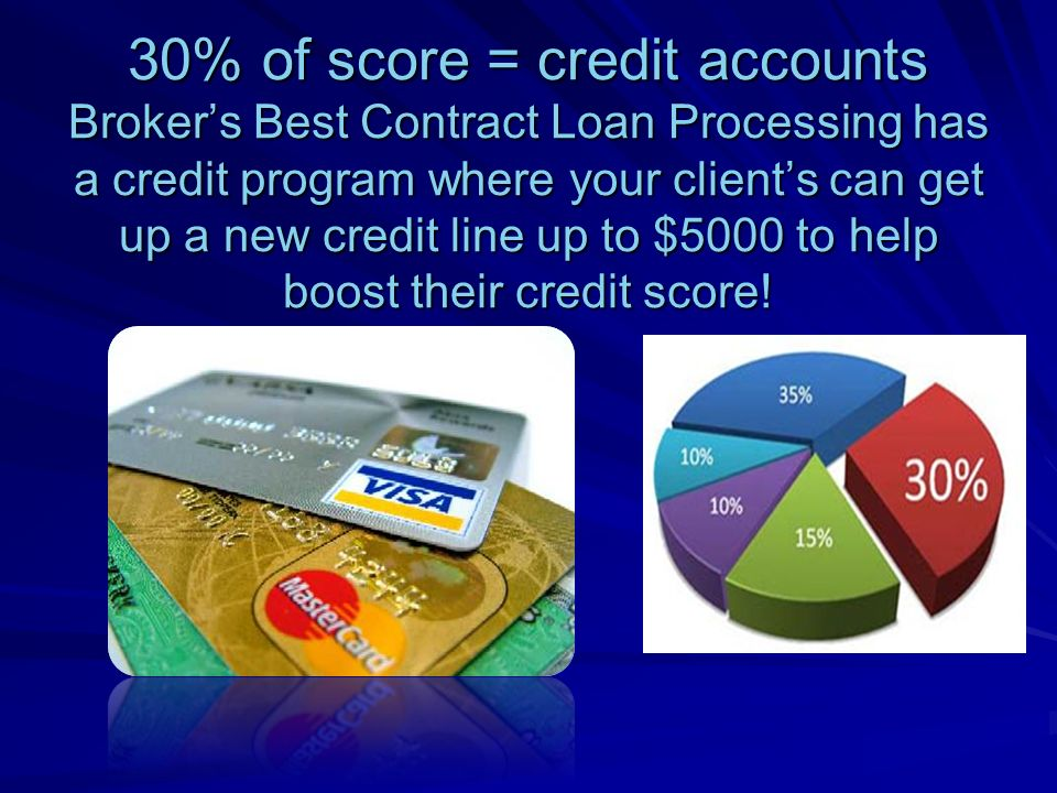 30% of score = credit accounts Brokers Best Contract Loan Processing has a credit program where your clients can get up a new credit line up to $5000 to help boost their credit score!