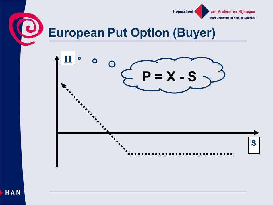 Π S European Put Option (Buyer) P = X - S