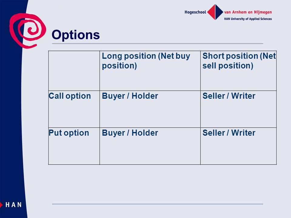 Options Long position (Net buy position) Short position (Net sell position) Call option Buyer / Holder Seller / Writer Put option Buyer / Holder Seller / Writer