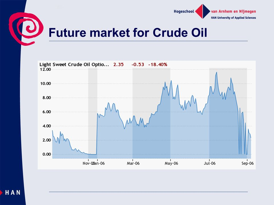 Future market for Crude Oil