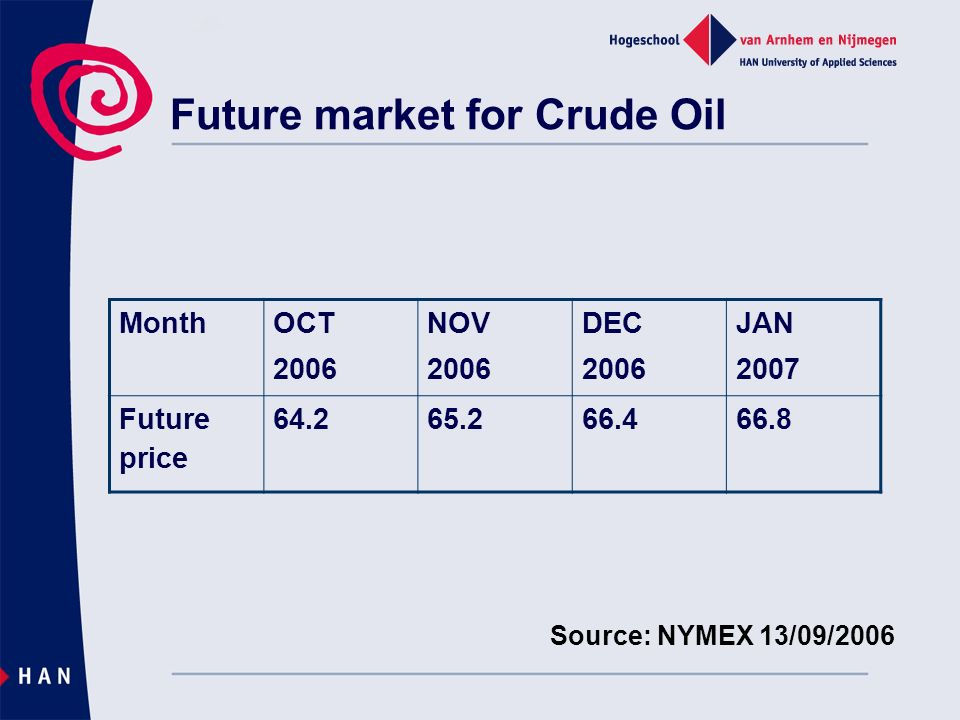 Future market for Crude Oil Source: NYMEX 13/09/2006 Month OCT 2006 NOV 2006 DEC 2006 JAN 2007 Future price 64.265.266.466.8