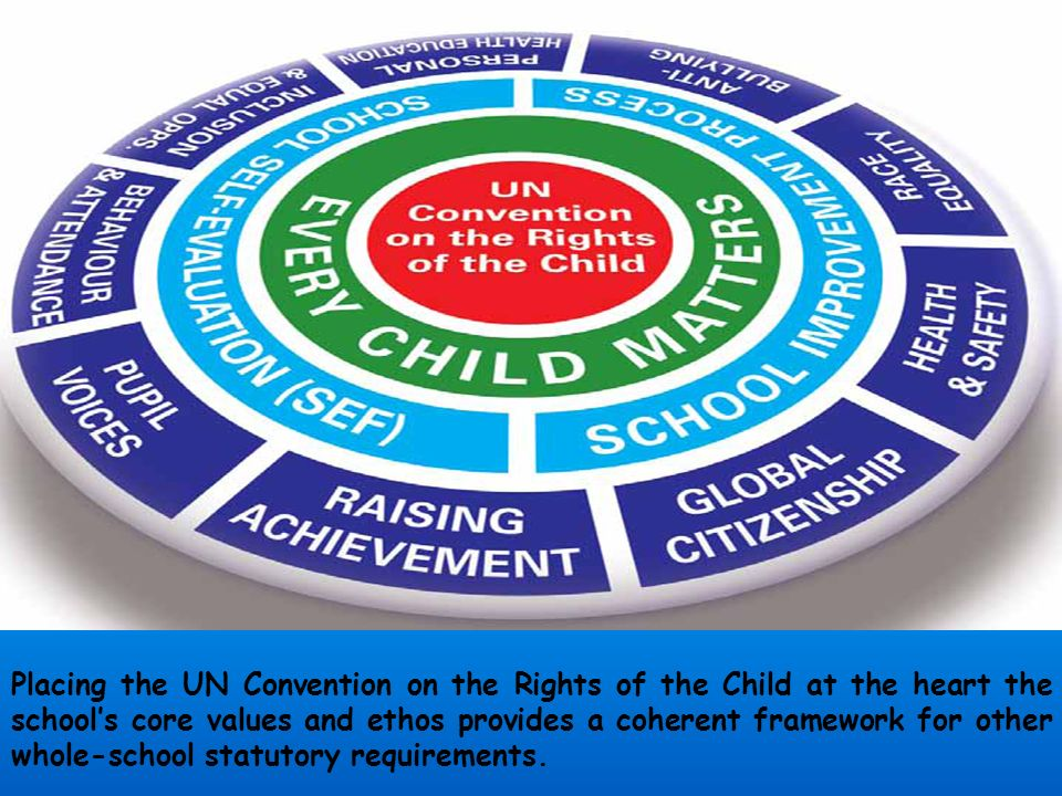 Teachers are confident in prompting pupils to reflect on a situation from a rights respecting point of view.