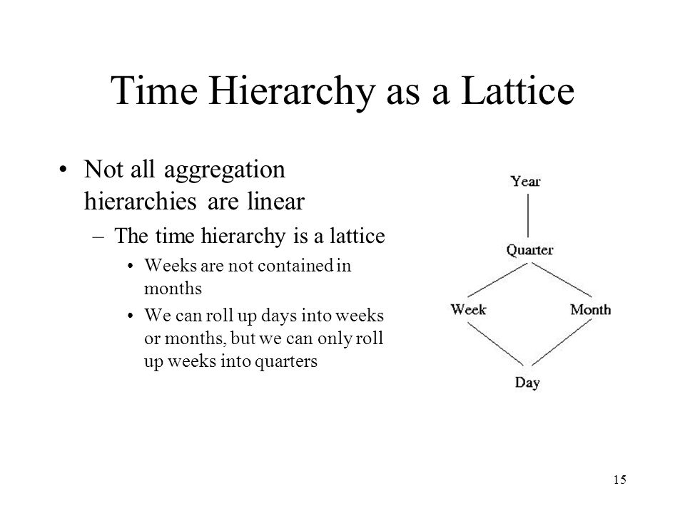 15 Time Hierarchy as a Lattice Not all aggregation hierarchies are linear –The time hierarchy is a lattice Weeks are not contained in months We can ro