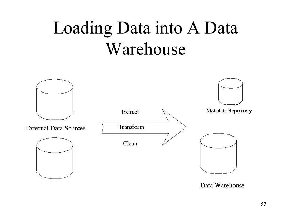 35 Loading Data into A Data Warehouse