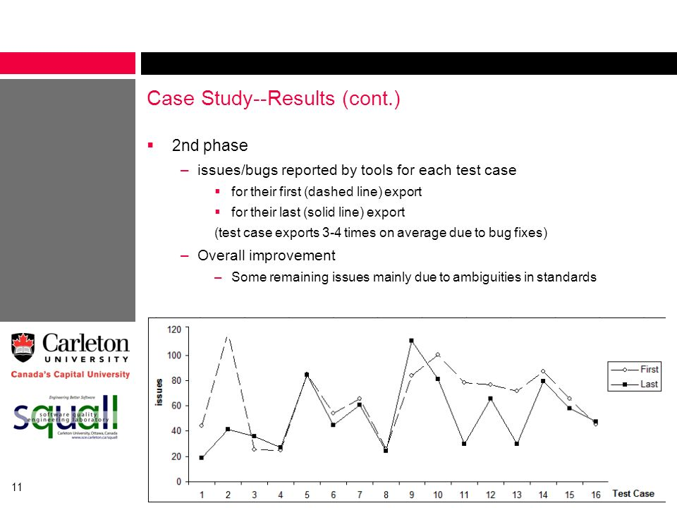 11 Case Study--Results (cont.) 2nd phase –issues/bugs reported by tools for each test case for their first (dashed line) export for their last (solid
