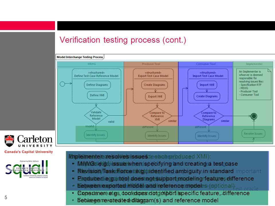 5 Verification testing process (cont.) 4 roles: can be played by one or more parties MIWG: defines test cases Producer: creates and exports model Cons