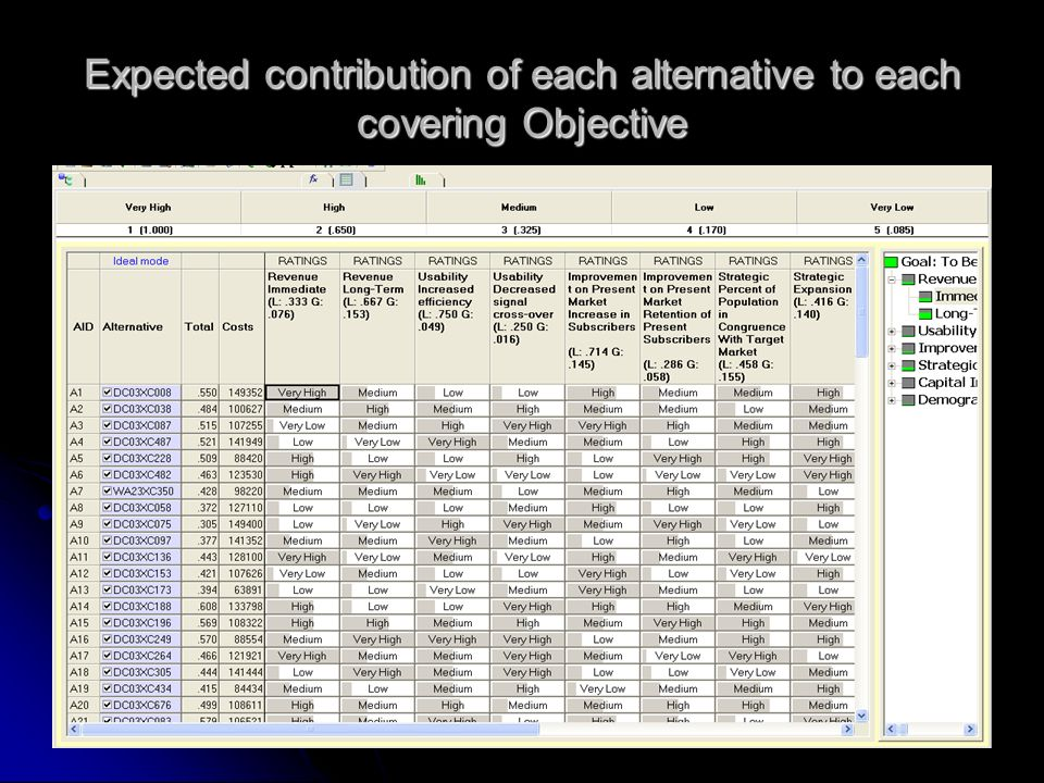 Expected contribution of each alternative to each covering Objective