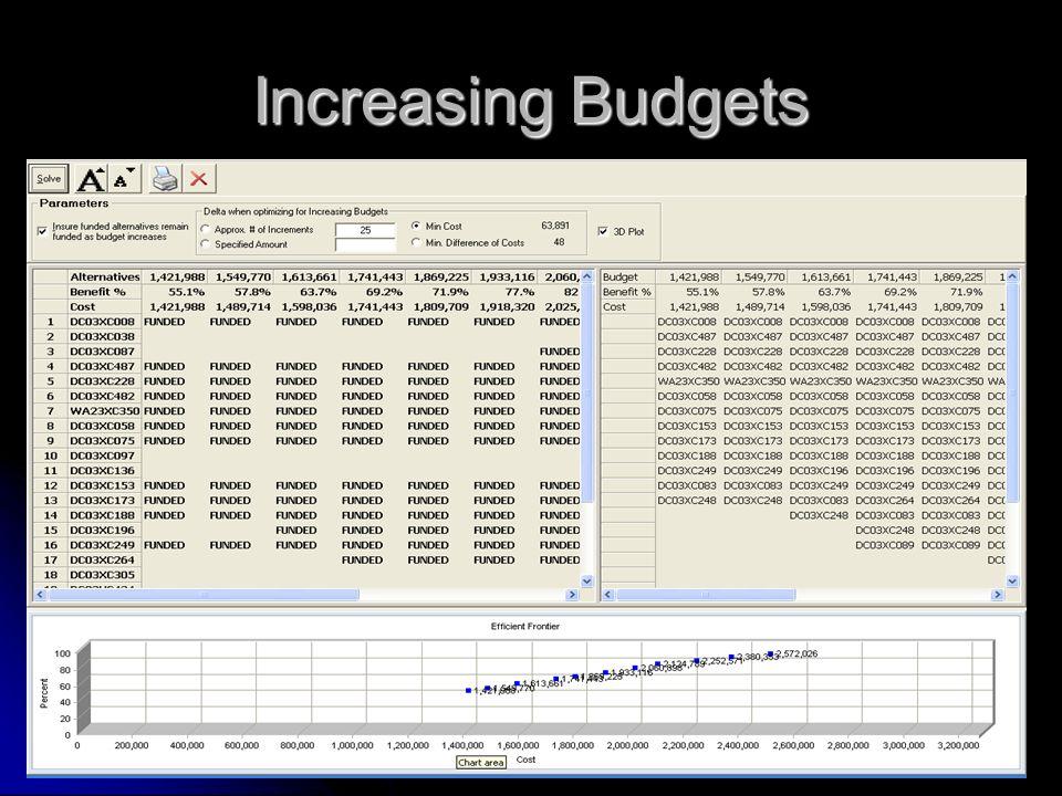 Increasing Budgets