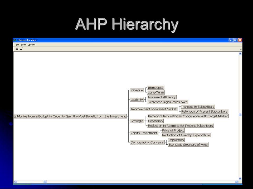 AHP Hierarchy