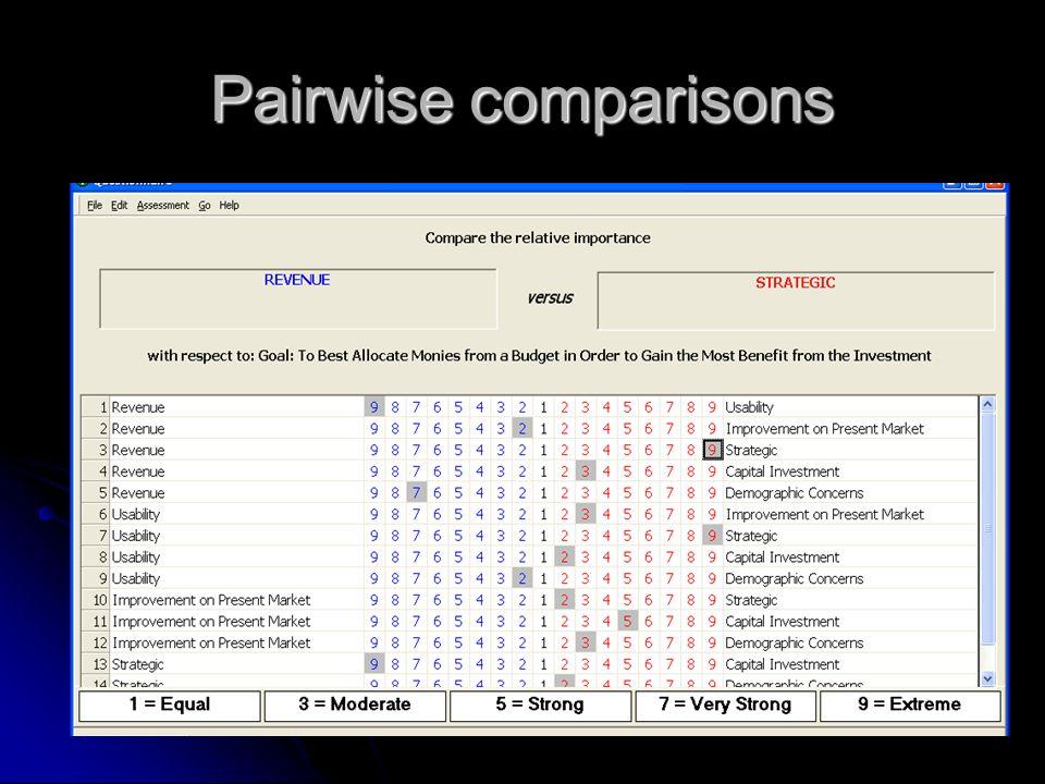Pairwise comparisons