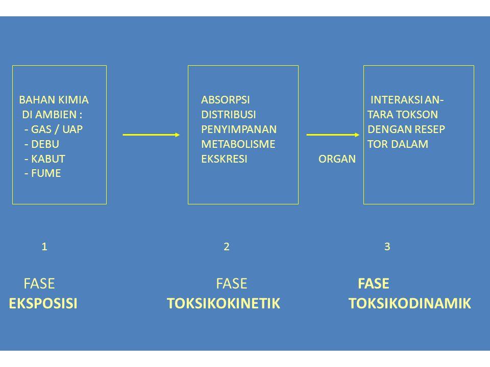 BAHAN KIMIAABSORPSI INTERAKSI AN- DI AMBIEN :DISTRIBUSI TARA TOKSON - GAS / UAPPENYIMPANAN DENGAN RESEP - DEBU METABOLISME TOR DALAM - KABUTEKSKRESI O
