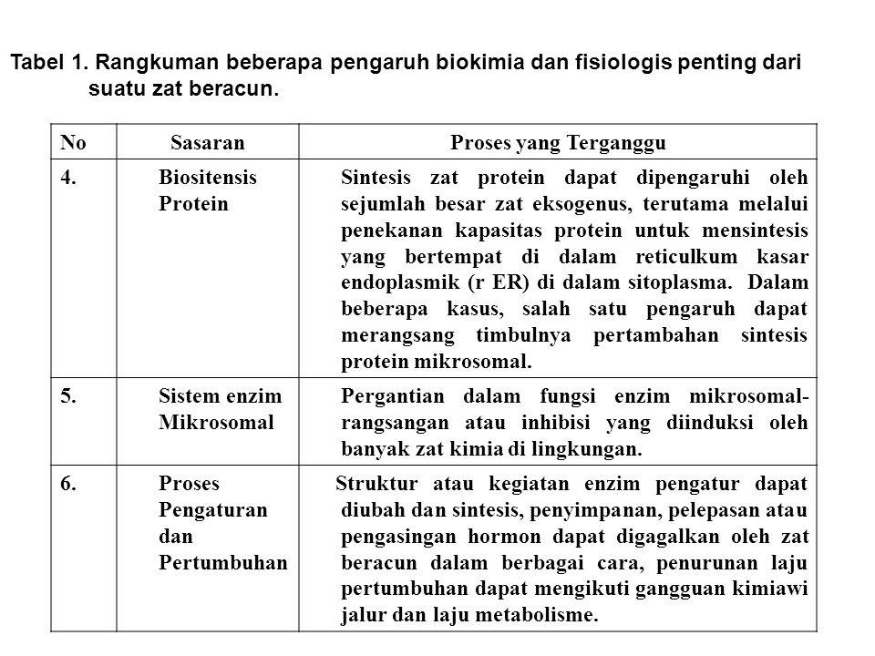 Tabel 1. Rangkuman beberapa pengaruh biokimia dan fisiologis penting dari suatu zat beracun. NoSasaranProses yang Terganggu 4. Biositensis Protein Sin
