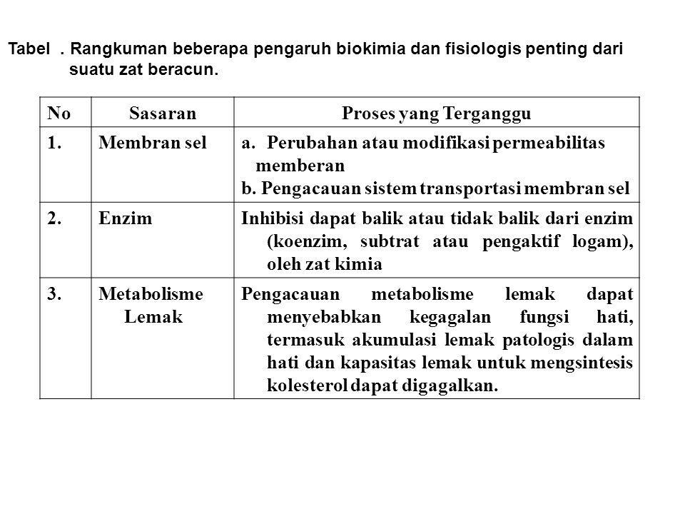Tabel. Rangkuman beberapa pengaruh biokimia dan fisiologis penting dari suatu zat beracun. NoSasaranProses yang Terganggu 1.Membran sela.Perubahan ata