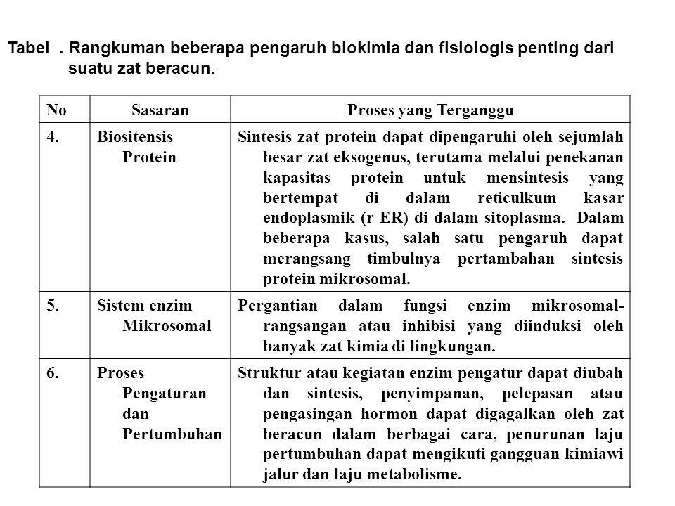 Tabel. Rangkuman beberapa pengaruh biokimia dan fisiologis penting dari suatu zat beracun. NoSasaranProses yang Terganggu 4.Biositensis Protein Sintes