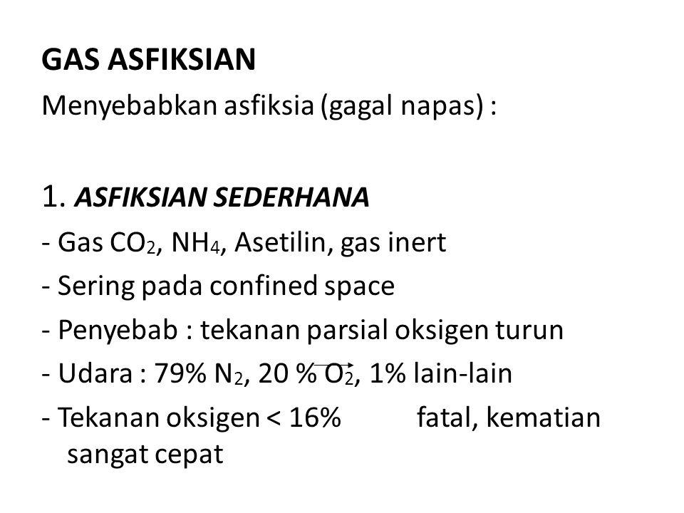 GAS ASFIKSIAN Menyebabkan asfiksia (gagal napas) : 1. ASFIKSIAN SEDERHANA - Gas CO 2, NH 4, Asetilin, gas inert - Sering pada confined space - Penyeba