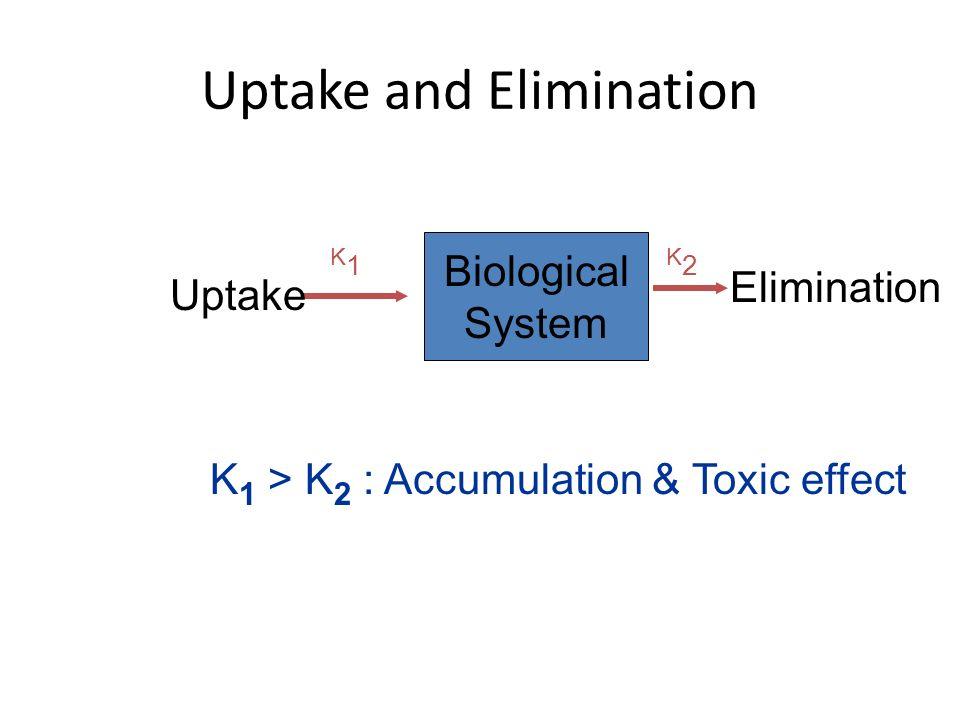 Uptake and Elimination Biological System Uptake Elimination K1K1 K2K2 K 1 > K 2 : Accumulation & Toxic effect