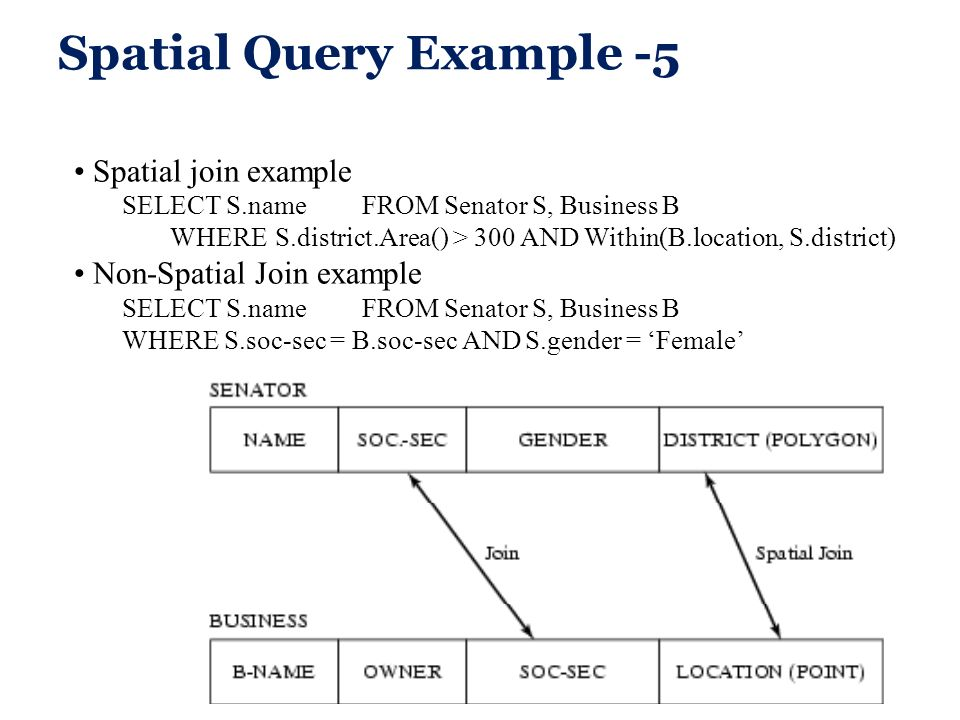 Spatial Query Example -5 Spatial join example SELECT S.name FROM Senator S, Business B WHERE S.district.Area() > 300 AND Within(B.location, S.district