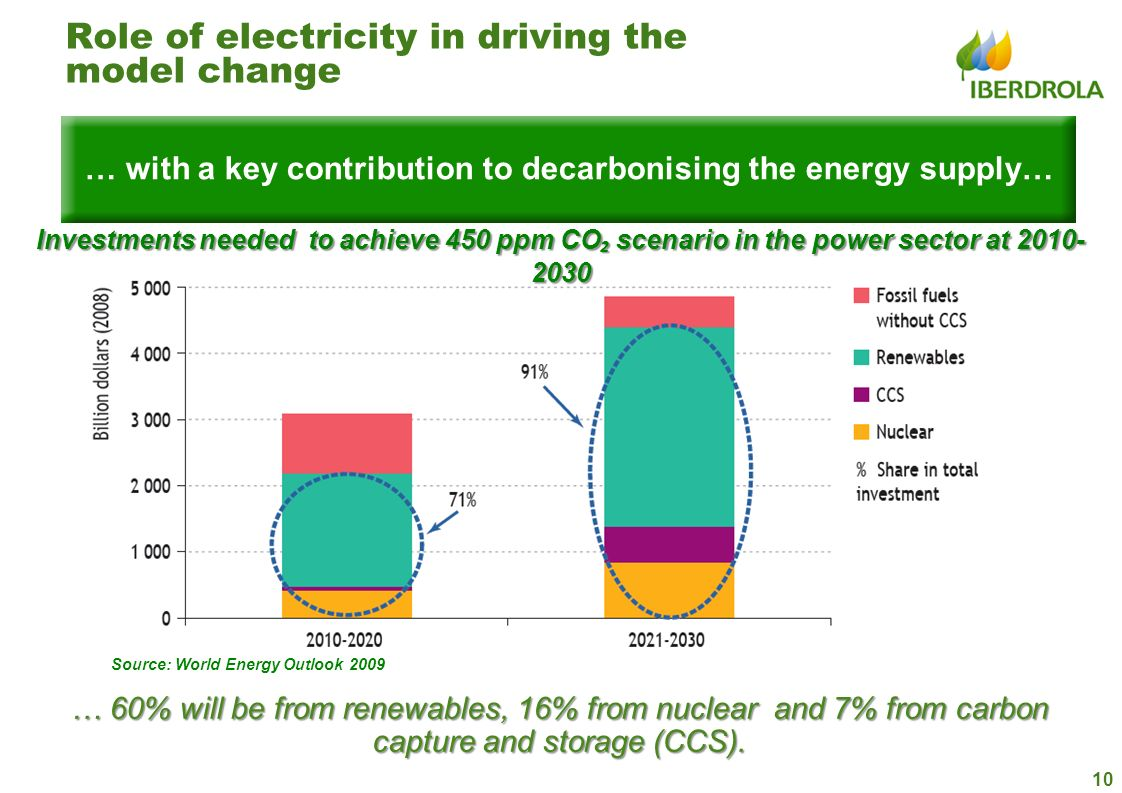 10 … with a key contribution to decarbonising the energy supply… Role of electricity in driving the model change Source: World Energy Outlook 2009 Inv