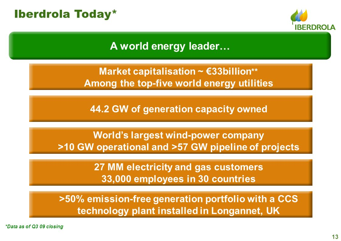 13 44.2 GW of generation capacity owned Worlds largest wind-power company >10 GW operational and >57 GW pipeline of projects Market capitalisation ~ 3