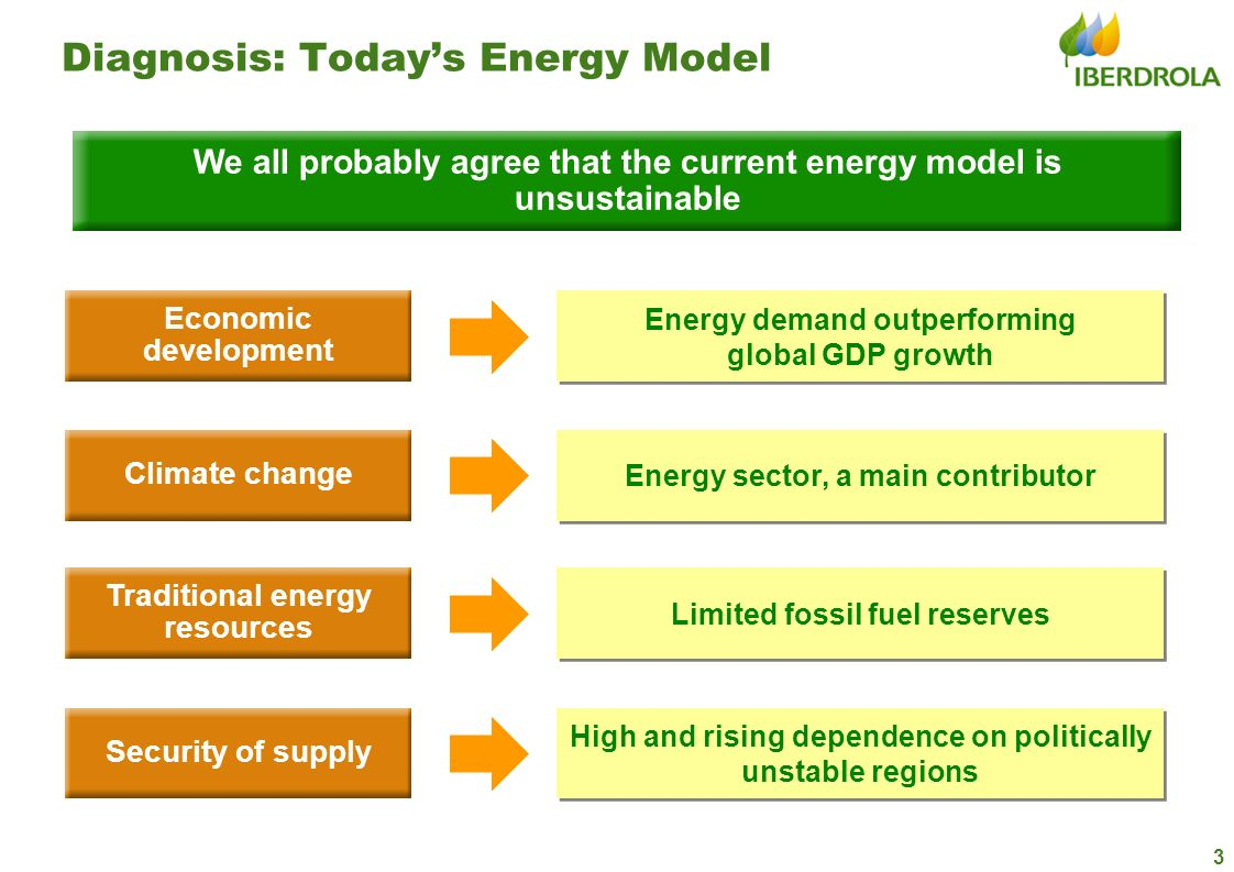 3 Diagnosis: Todays Energy Model We all probably agree that the current energy model is unsustainable Energy demand outperforming global GDP growth En