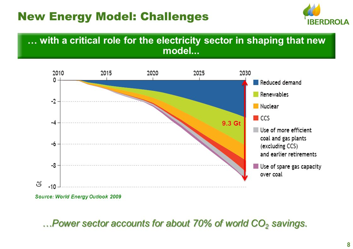 8 New Energy Model: Challenges … with a critical role for the electricity sector in shaping that new model... 9.3 Gt Source: World Energy Outlook 2009