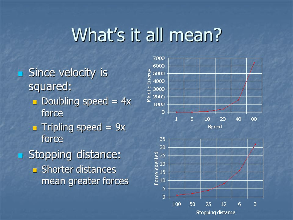 Whats it all mean? Since velocity is squared: Since velocity is squared: Doubling speed = 4x force Doubling speed = 4x force Tripling speed = 9x force