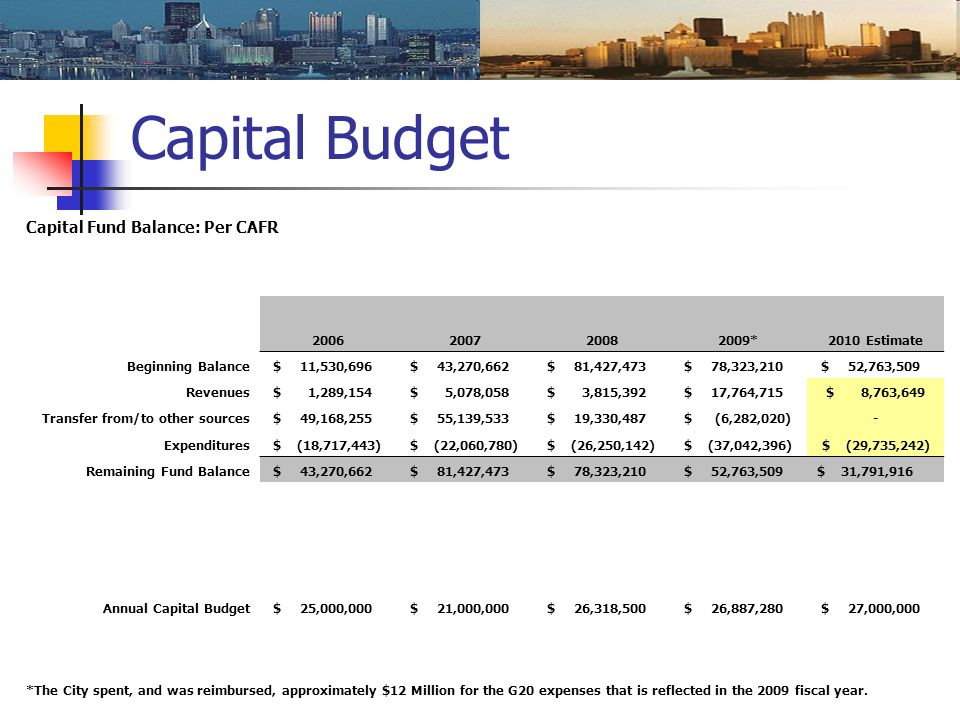 Capital Budget Capital Fund Balance: Per CAFR 2006200720082009*2010 Estimate Beginning Balance $ 11,530,696 $ 43,270,662 $ 81,427,473 $ 78,323,210 $ 5
