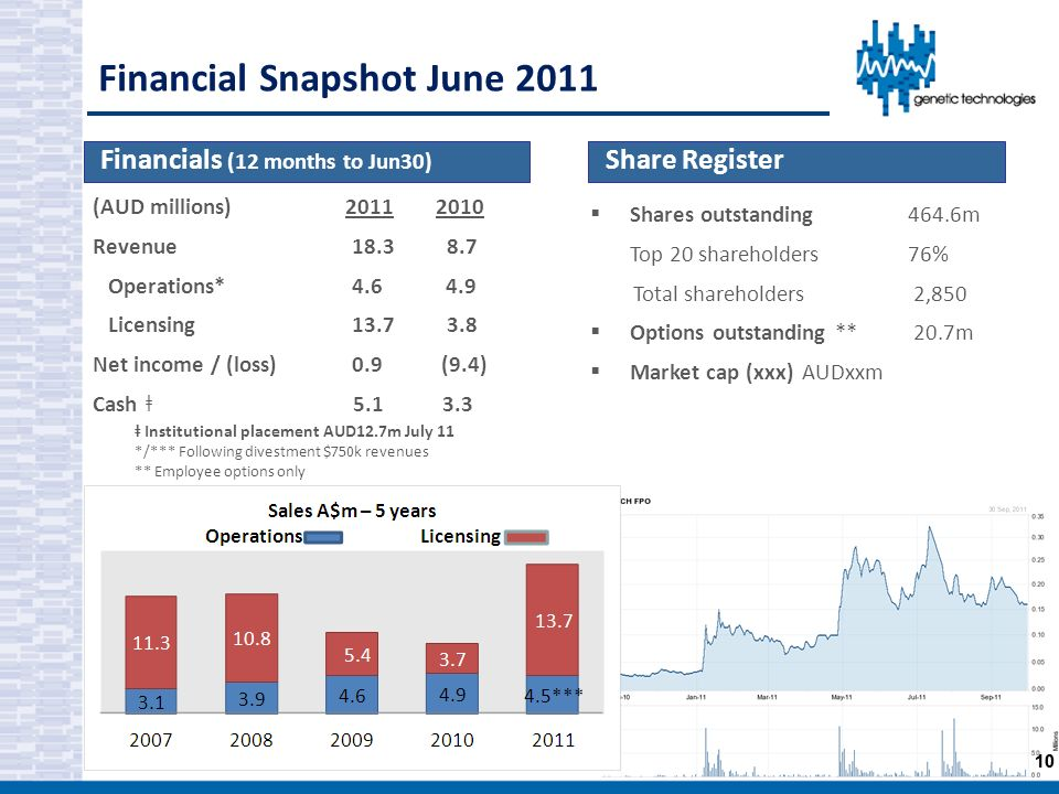 Financial Snapshot June 2011 Share Register Financials (12 months to Jun30) Shares outstanding 464.6m Top 20 shareholders76% Total shareholders 2,850