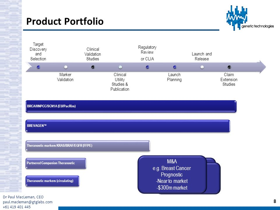 Product Portfolio Target Discovery and Selection Marker Validation Clinical Validation Studies Clinical Utility Studies & Publication Regulatory Revie