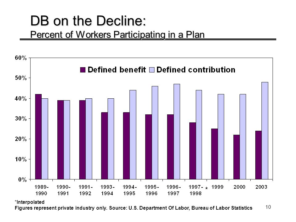 10 DB on the Decline: Percent of Workers Participating in a Plan *Interpolated Figures represent private industry only.