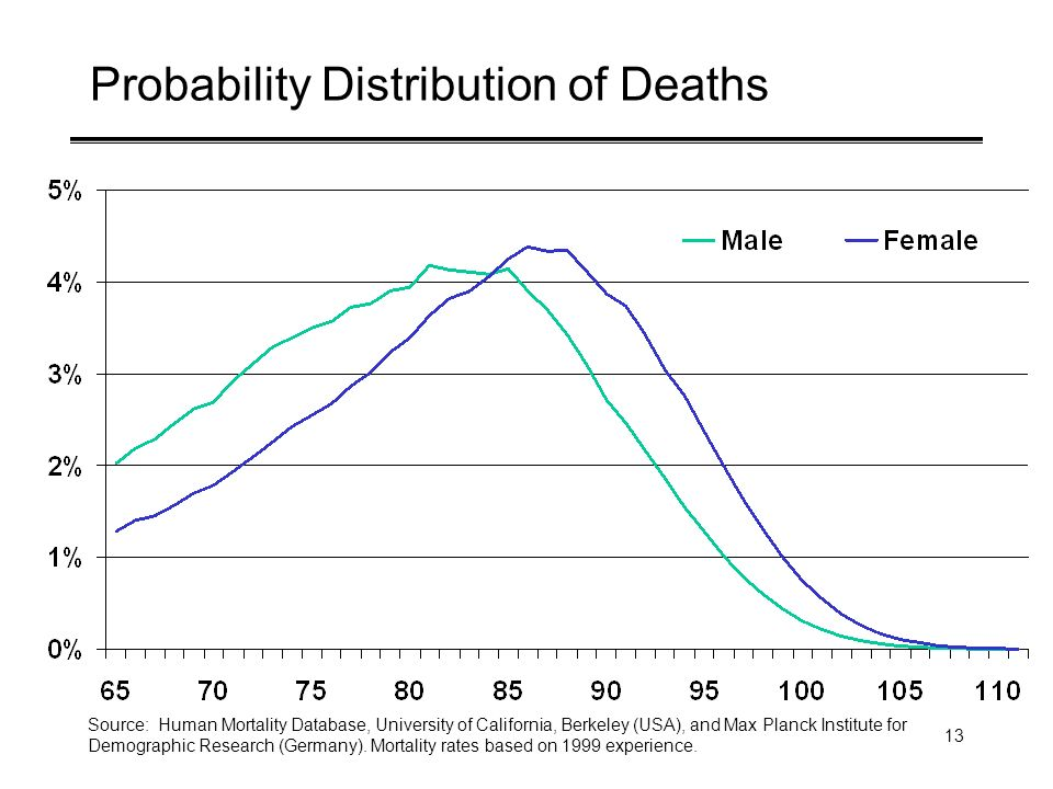 13 Probability Distribution of Deaths Source: Human Mortality Database, University of California, Berkeley (USA), and Max Planck Institute for Demogra