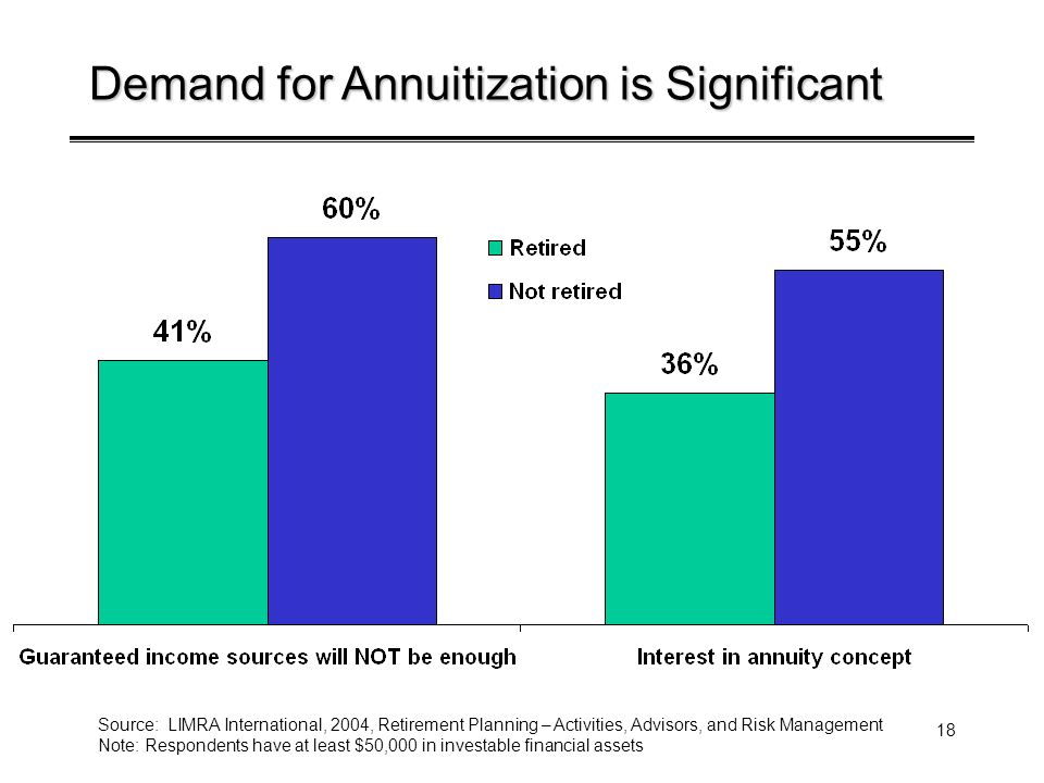 18 Demand for Annuitization is Significant Source: LIMRA International, 2004, Retirement Planning – Activities, Advisors, and Risk Management Note: Re