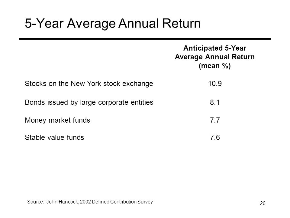 20 5-Year Average Annual Return Anticipated 5-Year Average Annual Return (mean %) Stocks on the New York stock exchange10.9 Bonds issued by large corporate entities8.1 Money market funds7.7 Stable value funds7.6 Source: John Hancock, 2002 Defined Contribution Survey