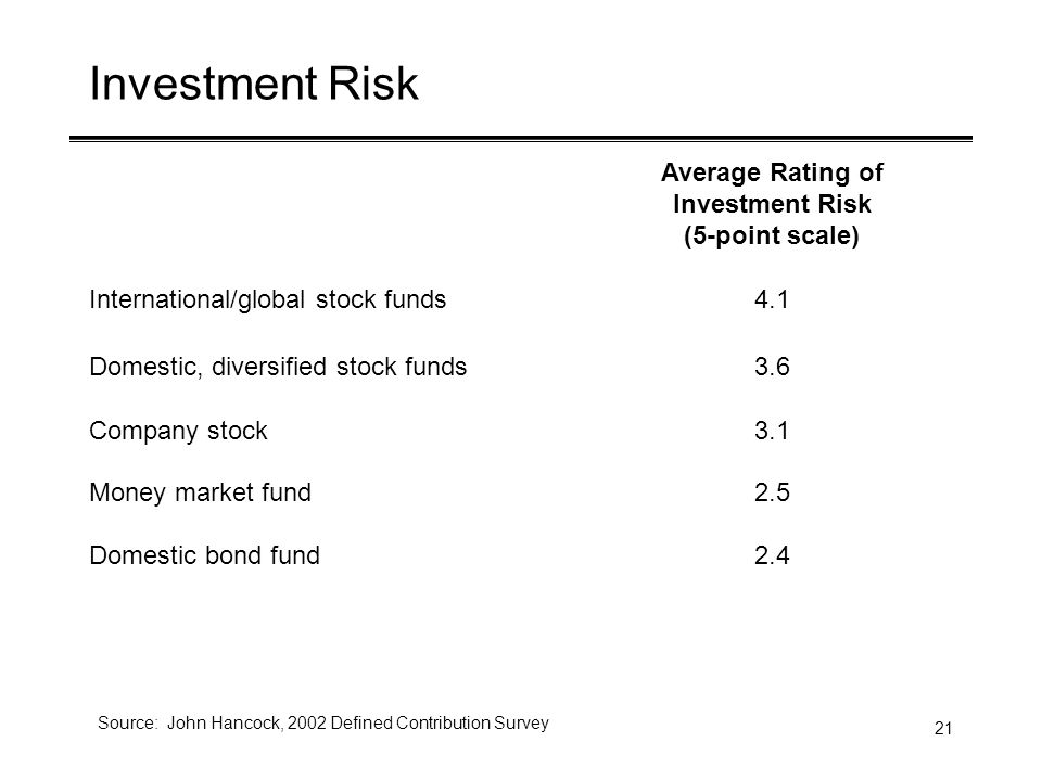 21 Investment Risk Average Rating of Investment Risk (5-point scale) International/global stock funds4.1 Domestic, diversified stock funds3.6 Company stock3.1 Money market fund2.5 Domestic bond fund2.4 Source: John Hancock, 2002 Defined Contribution Survey