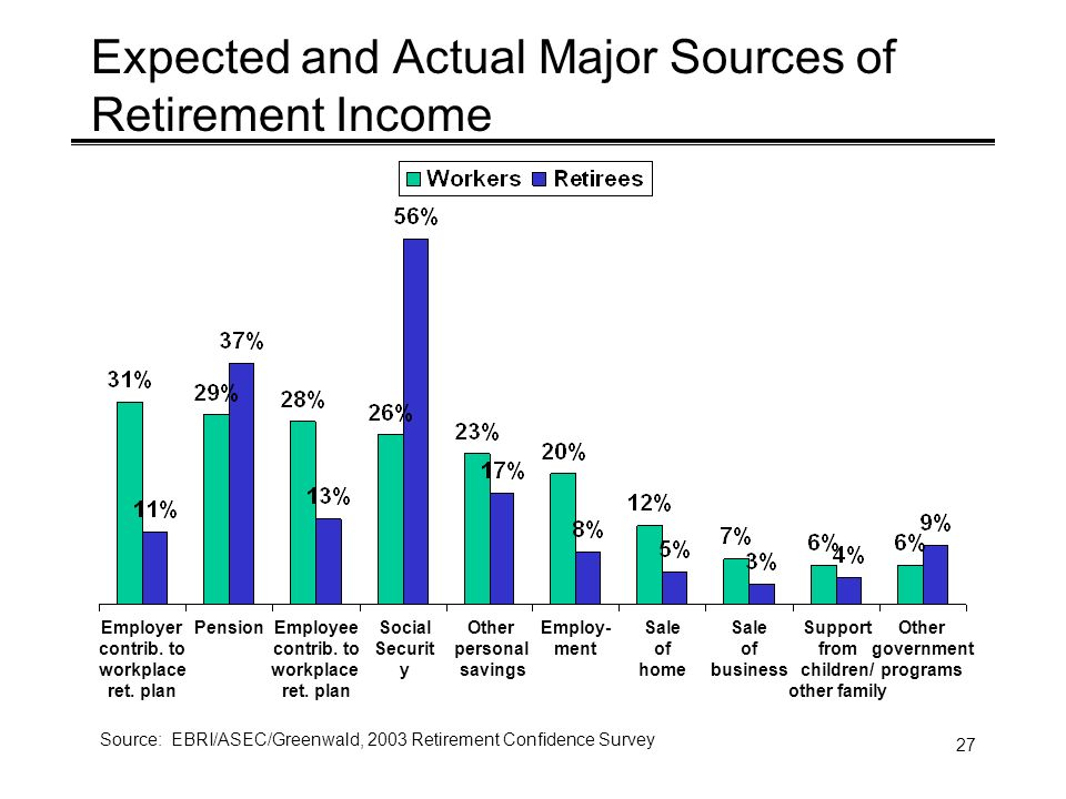27 Source: EBRI/ASEC/Greenwald, 2003 Retirement Confidence Survey Expected and Actual Major Sources of Retirement Income PensionEmployee contrib.