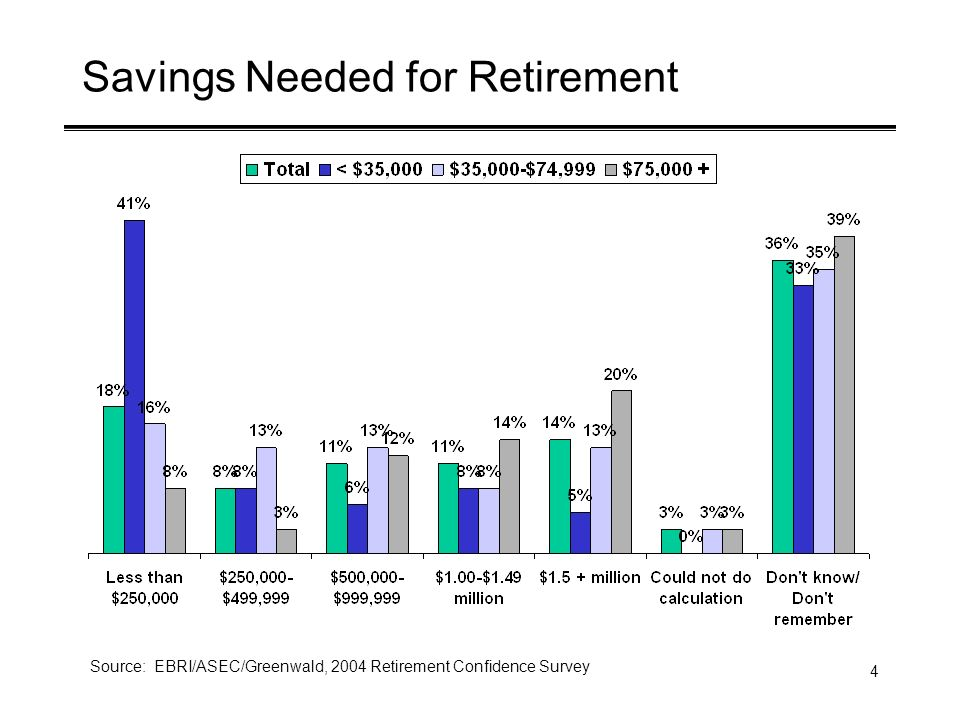 4 Savings Needed for Retirement Source: EBRI/ASEC/Greenwald, 2004 Retirement Confidence Survey